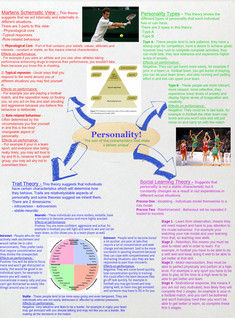 Personality poster - assignment.....