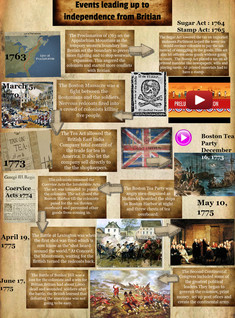 Events leading up to independence from Britain