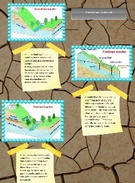 types of aquifers's thumbnail