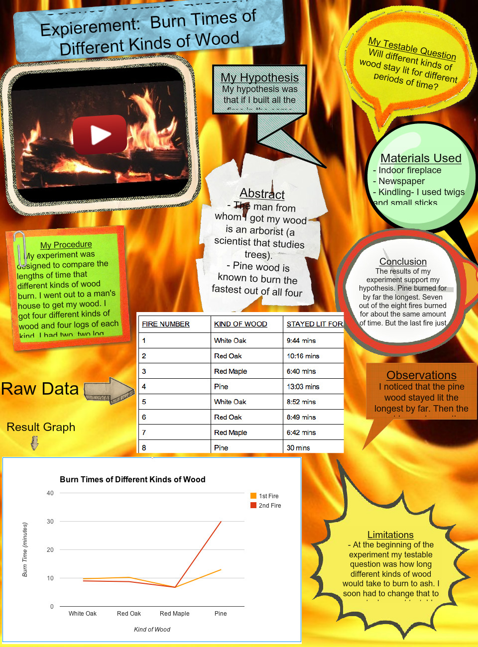 Testable Question - Burn Times of Different Kinds Of Wood