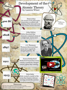 Glogster multimedia posters online educational content development of the atomic theory ccuart Images