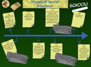 Special Education History's thumbnail