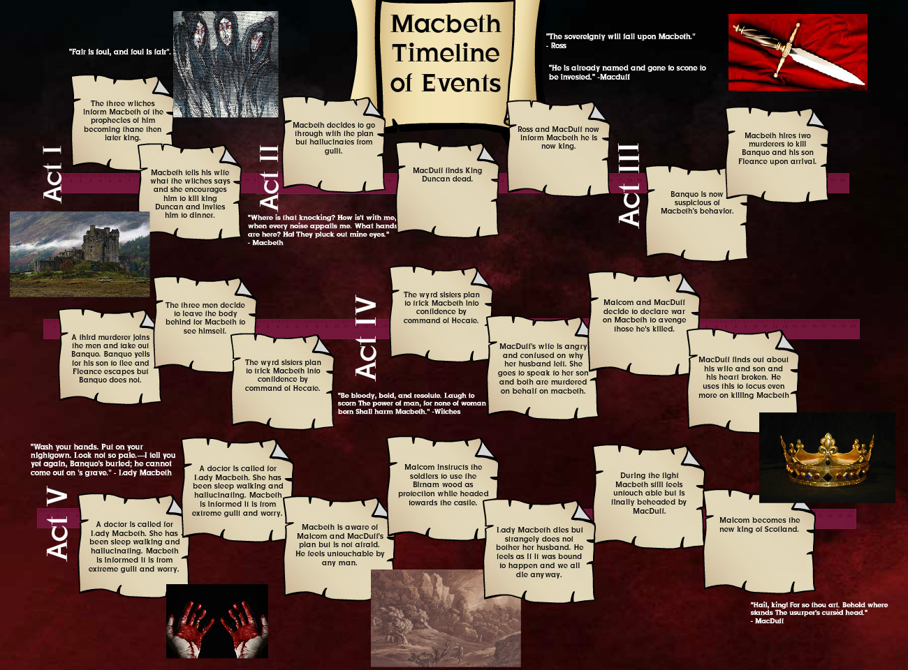 [2013] Carlyne Smith (Eng 3 Per G): Macbeth Timeline of Events