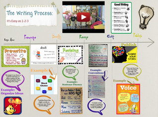 The Writing Process & 6 Writing Traits