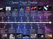 Space travel's thumbnail