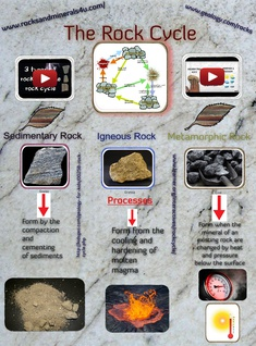 The Rock Cycle Glog