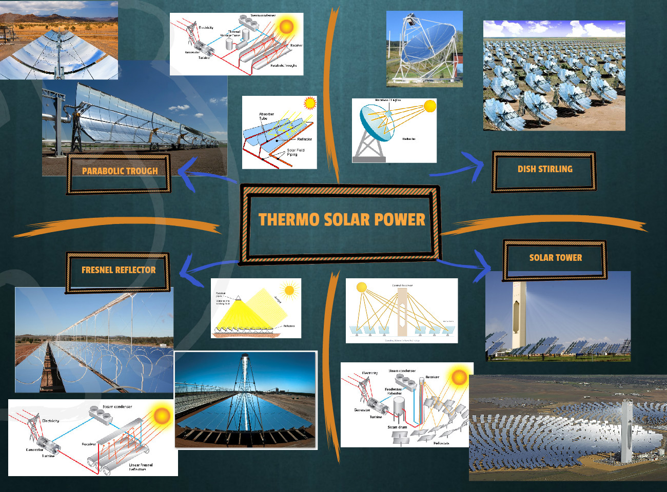 Thermo Solar Power