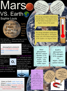 Mars vs. Earth