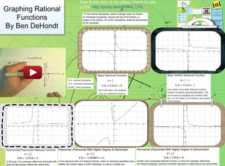 Trig Rational Functions Graphs