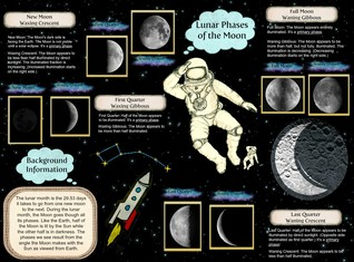 Lunar Phases of the Moon