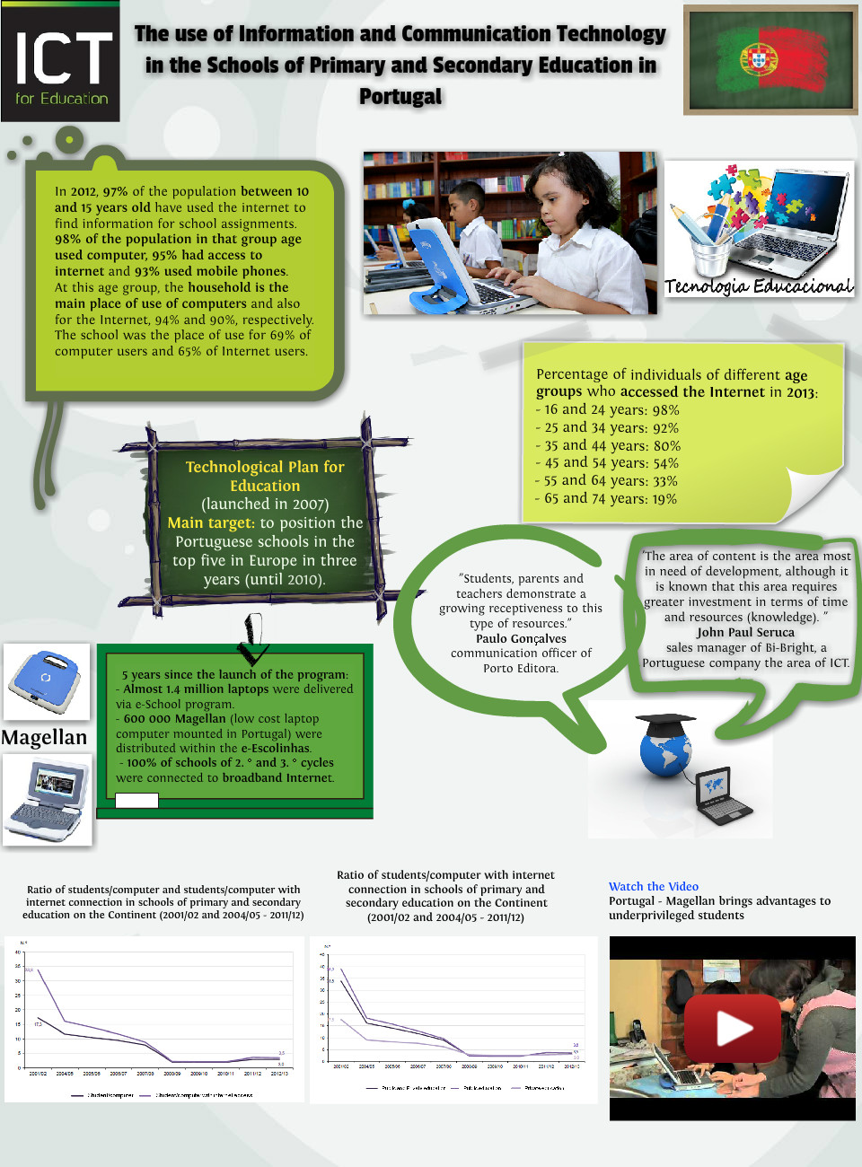 The use of ICT in the schools of primary and secondary education in Portugal