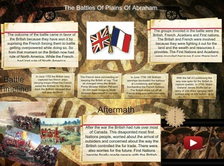 The Battles of Plains of Abraham