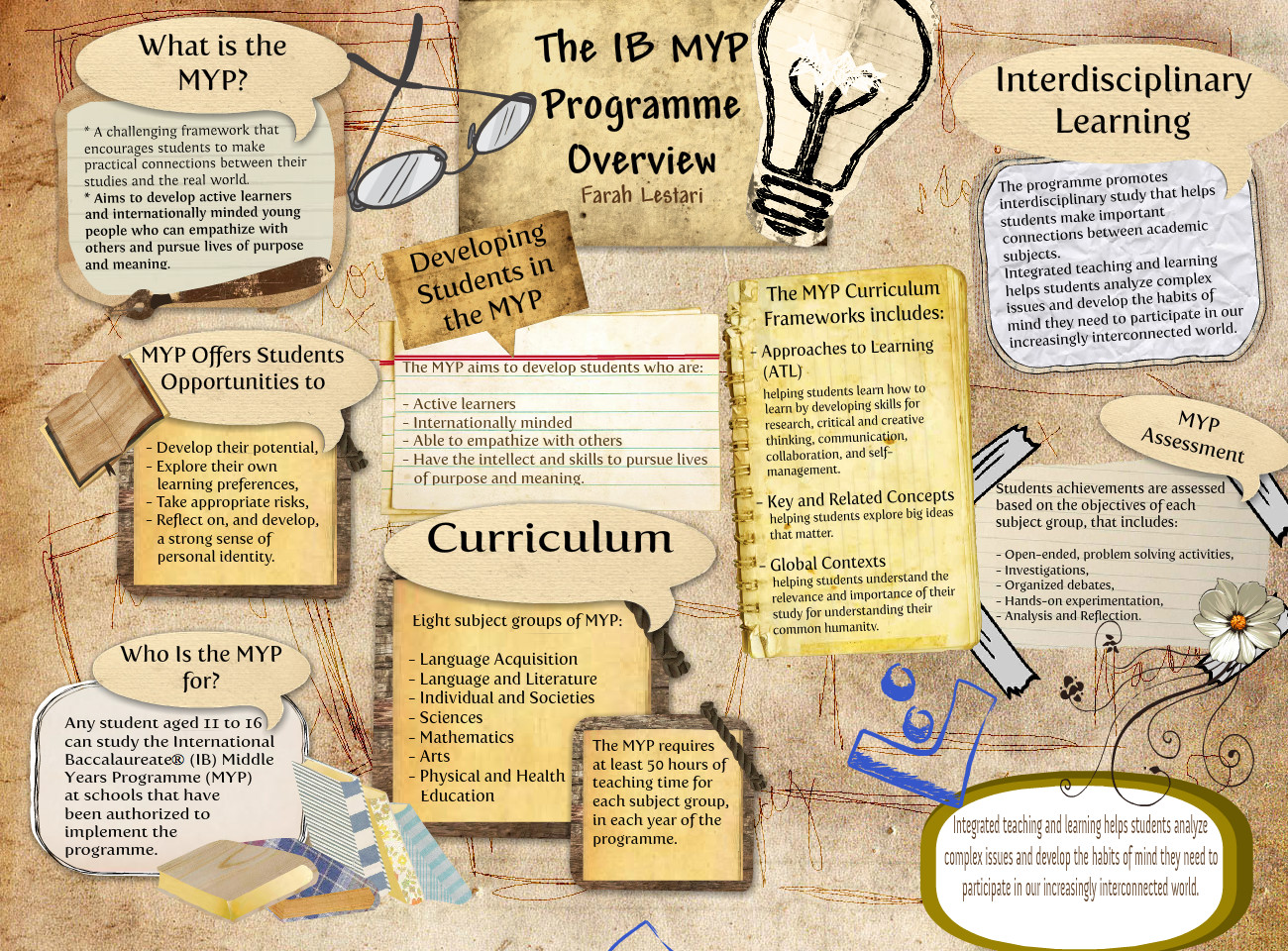 The IB MYP programme Overview