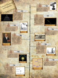 Timeline of Electicity and Magnetism