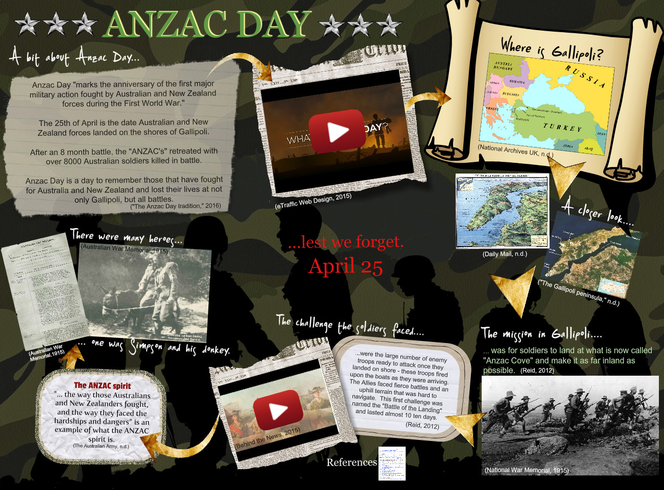 Anzac Day - a teaching resource for Year 3